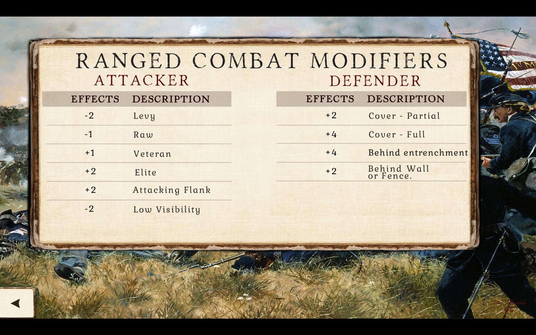 Great Battles of the American Civil War Free Download